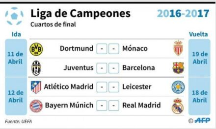 Lista de los cuartos de final de la Champions League
