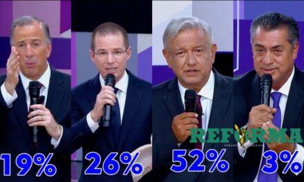 AMLO con más de 50% de preferencia: encuesta Reforma