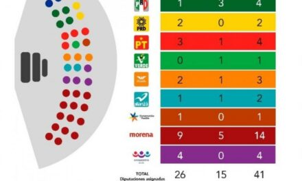 """Tiene mayoría en el Congreso del estado la coalición """"Juntos Haremos Historia"""""""