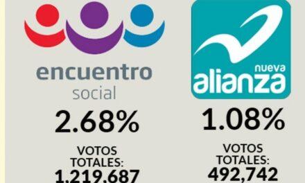 Nueva Alianza y el PES pierden el registro como partidos políticos