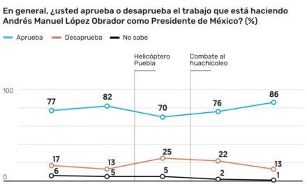 Popularidad de AMLO, en su nivel más alto, según encuesta de El Financiero