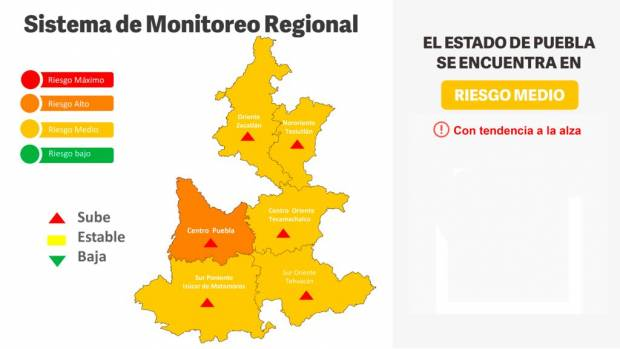 Puebla capital, en semáforo naranja ante aumento de contagios de Covid-19